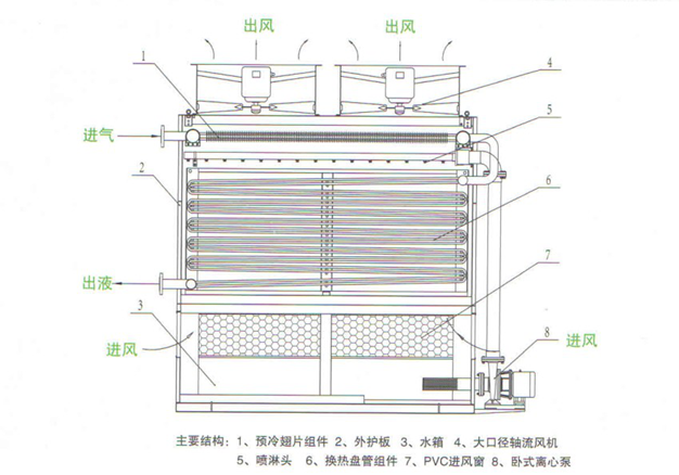 蒸发式冷凝器内部结构及原理图